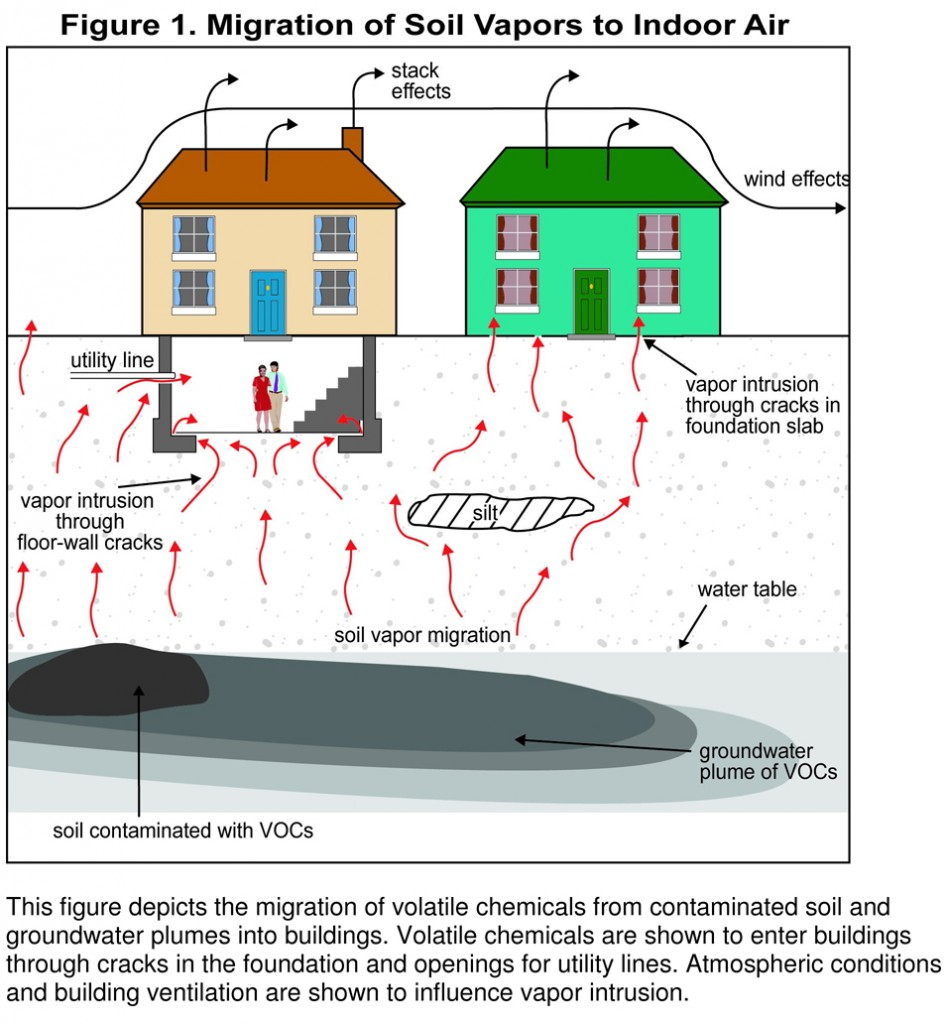 Civilian Exposure: Migration of Soil Vapors to Indoor Air