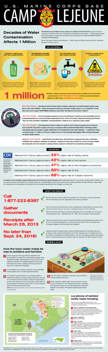 Civilian Exposure - Camp Lejeune Toxic Water Contamination Infographic