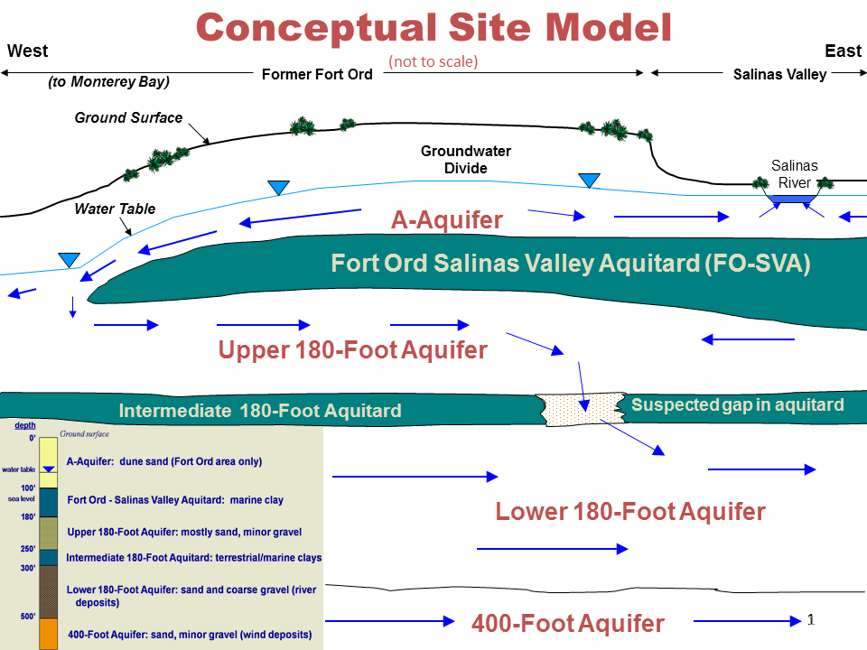 Civilian Exposure - Fort Ord Conceptual Models