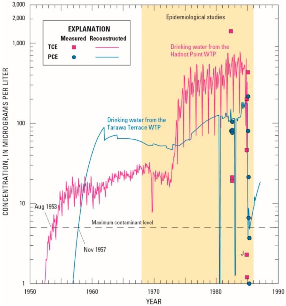 Civilian Exposure - Lejeune Water Modeling Report 2016 - Concentrations