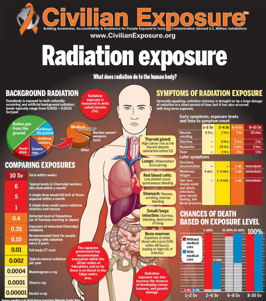 Civilian Exposure - Radiation