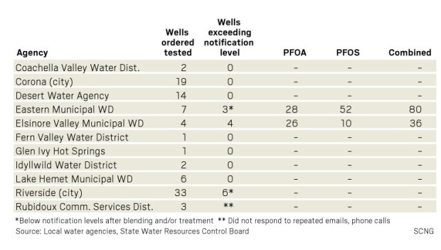 Riverside County PFAS Numbers